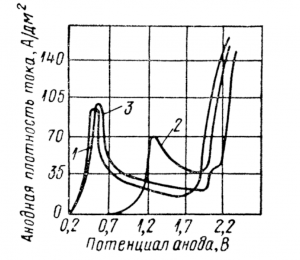 поляризационные кривые
