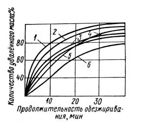 График влияния ПАВ на качество обезжиривания