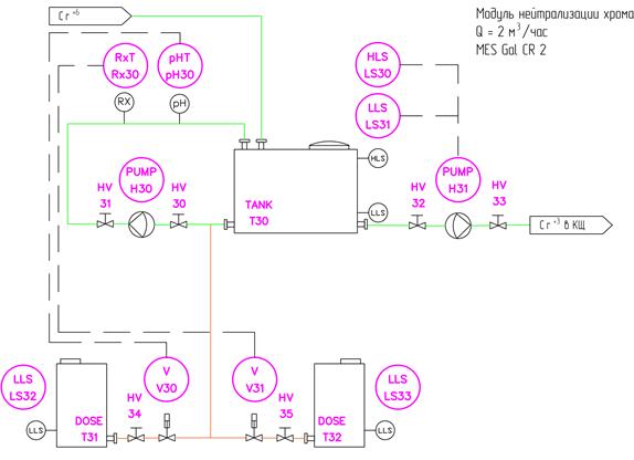 Реактор нейтрализации хрома