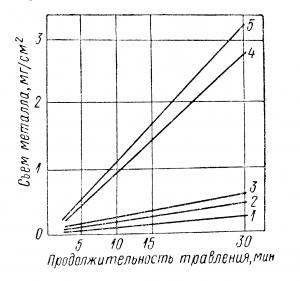 График влияния ингибитора на процесс травления стали